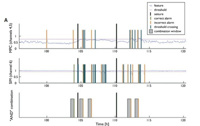 Prediction of epileptic seizures by analyzing brain waves
