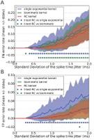 Algorithm proves useful for analysis of neuronal data
