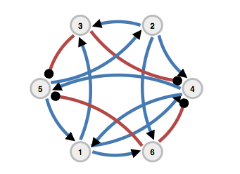nuSPIC: Neural Systems Prediction and Identification Challenge: Scientists from Freiburg present an online tool to create and analyse neuronal networks