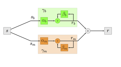 Simple Solutions: Dissecting the circuitry of sensory processing in recurrent networks