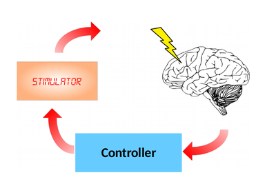 Artificial neural networks learn to control biological neuronal networks